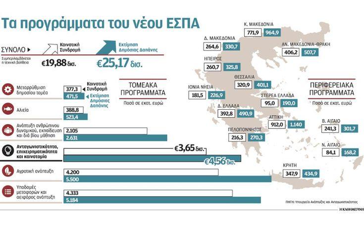 9+1 ερωτήσεις για την επόμενη μέρα του ΕΣΠΑ και των πόρων του στη χώρα | Ελληνική Οικονομία | Η ΚΑΘΗΜΕΡΙΝΗ