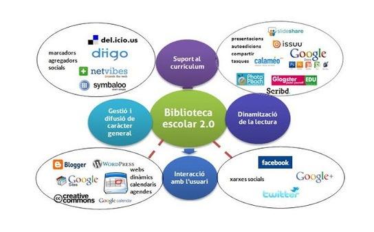 Selección de herramientas 2.0 para la biblioteca escolar. Ejemplos y buenas prácticas de aplicación