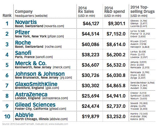 Taking Flight: Pharm Exec's Top 50 Pharma Companies 2015 | Pharmaceutical Executive