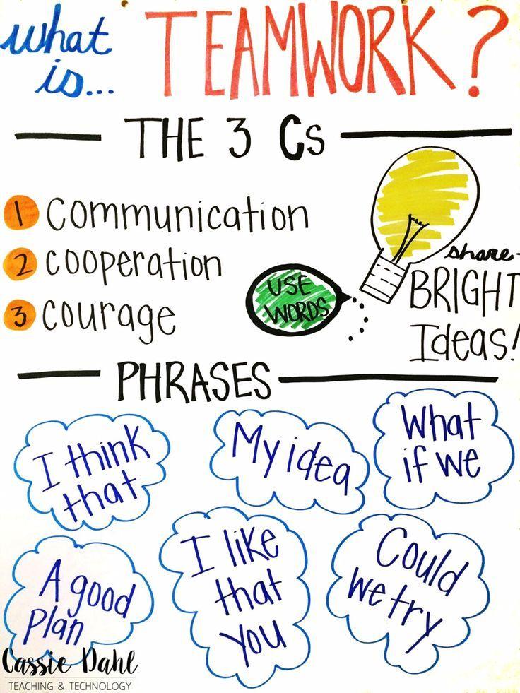 """Les 3 C's du travail d'équipe : Communication - Coopération - Courage Phrases clés : """"Je pense que..."""" """"Mon idée c'est..."""" """"Est-ce qu'on peut essayer..."""" """"J'aime que tu..."""""""