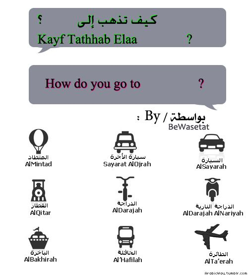 This vocabulary will come in handy when learning Arabic!