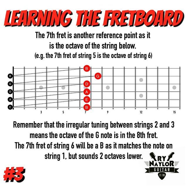 learning the fretboard number 3 the 7th fret octave remember that the octave shape is raised. Black Bedroom Furniture Sets. Home Design Ideas