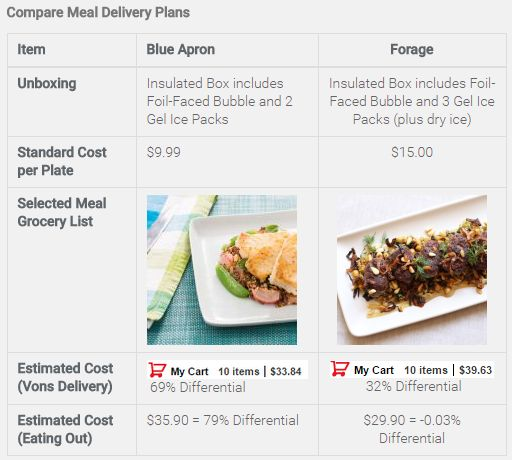 Compare Meal Delivery Plans - Cost vs Value - Blue Apron vs Forage