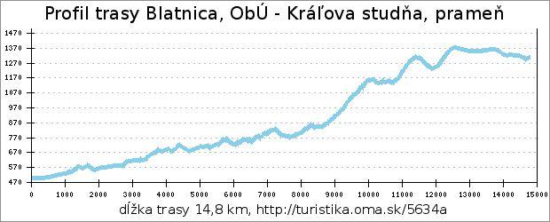profil trasy Blatnica, ObÚ - Kráľova studňa, prameň