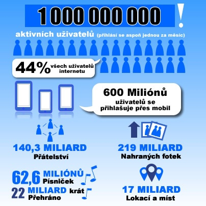 Facebook infografika