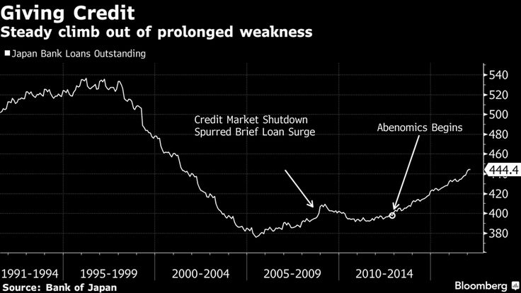 Strongest growth in bank lending since Japan's bubble burst.