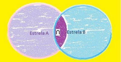 A Estrambólica Arte = ciência + tecnologia + arte: Teoria dos conjuntos + Texto do Raul = Definição E...