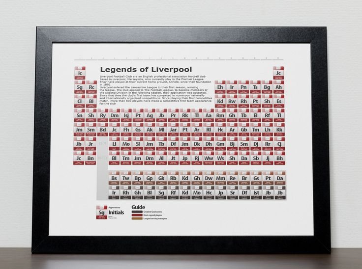 Liverpool's Greatest ever players in the style of a Periodic Table