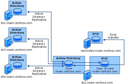 Active Directory Replication and Zone Transfer
