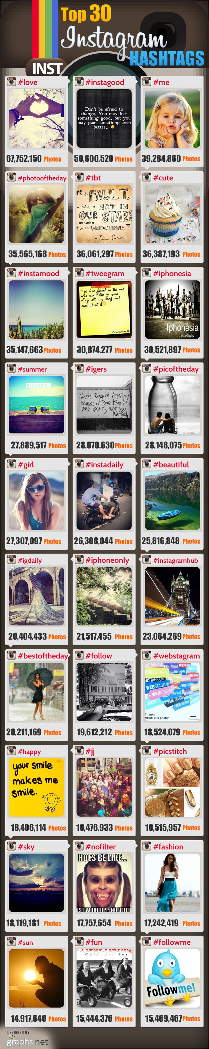 Top 30 Instagram Hashtags Infographs These hashtags are seen by millions of users everyday and easy to integrate into any marketing campaign.
