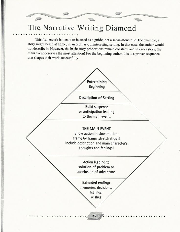 The Narrative Writing Diamond can be used as a guide.