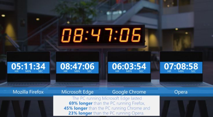 Microsoft says its Edge browser is still more energy-efficient than its competitors - http://www.popularaz.com/microsoft-says-its-edge-browser-is-still-more-energy-efficient-than-its-competitors/