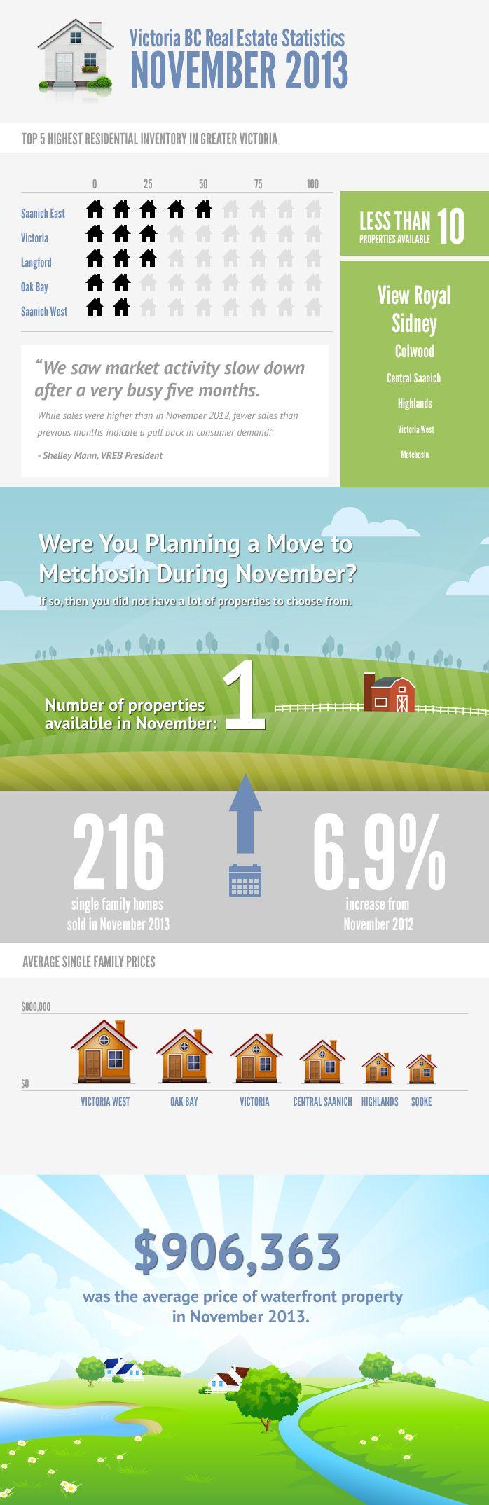 Victoria BC Real Estate Stats - November 2013