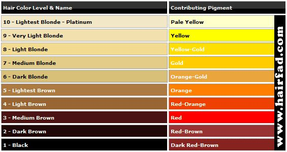 Hair Color Neutralizing Chart