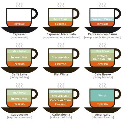 Pra começar a segunda, qual vai ser o café?