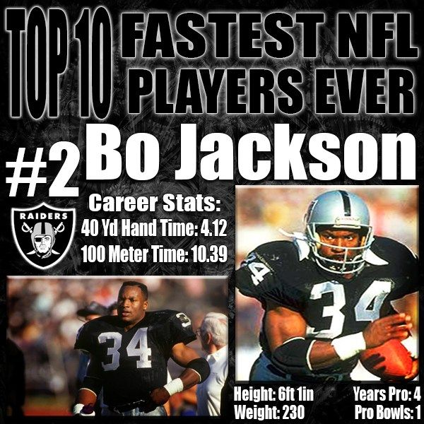 Oh Bo, I wish you had not retired so young. Bo Jackson was only in the NFL for 4 seasons, but during that time torched defenders earning him the title as fastest running back in NFL history. His combination of speed and strength has been matched by nobody since. Bo Jackson was massive at 6'1′ 230 pounds and was able to run the fastest recorded hand time in combine history at 4.12. http://www.prosportstop10.com/top-10-fastest-players-in-nfl-history/