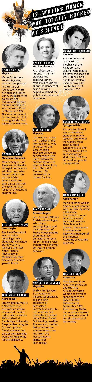 Amazing women who rocked the science world! http://www.pinterest.com/holyheretics/misogynistic-idolatries/Left click on photo to enlarge.