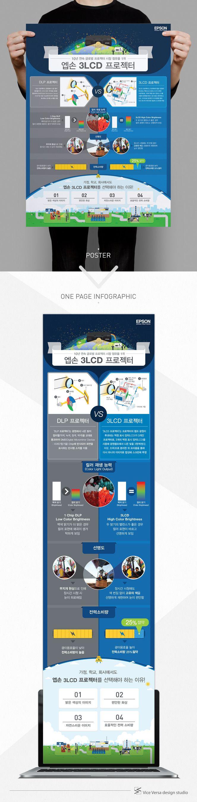 Vice Versa design studio의 00번째 프로젝트는 엡손의 3LCD 프로젝터 소개용 포스터 및 원 페이지 인포그래픽입니다. 이번 인포그래픽은 10년 연속 글로벌 프로젝터 시장 점유율 1위인 엡손 3LCD 프로젝터를 LPD 프로젝터와 비교하는 형식으로 표현함으로써 엡손 3LCD 프로젝터의 장점을 부각시키고 가정, 학교, 회사 등 어떤 장소에서도 엡손 3LCD 프로젝터를 선택하는 이유를 함께 담았습니다. '엡손 3LCD 프로젝터' 인포그래..