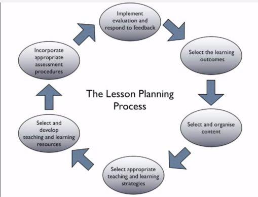 instructional design training plan template