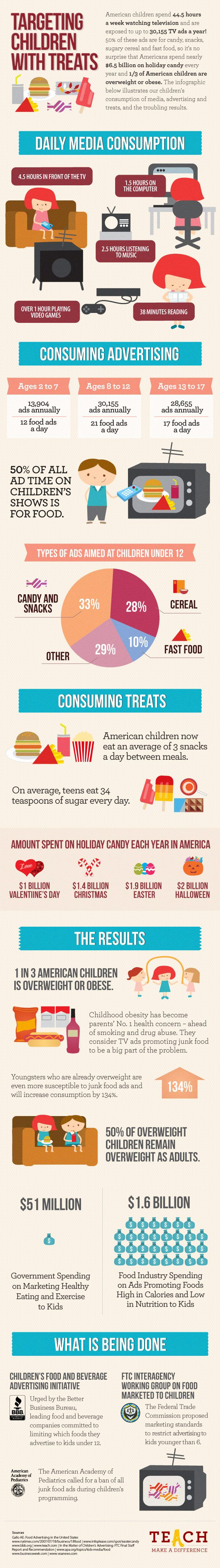 Targeting Children with Treats (600 pixels) Internet Site, Target Children,  Website, Web Site, Healthy Eating, Junk Food, Infographic, Childhood Obesity, Childhood Obed