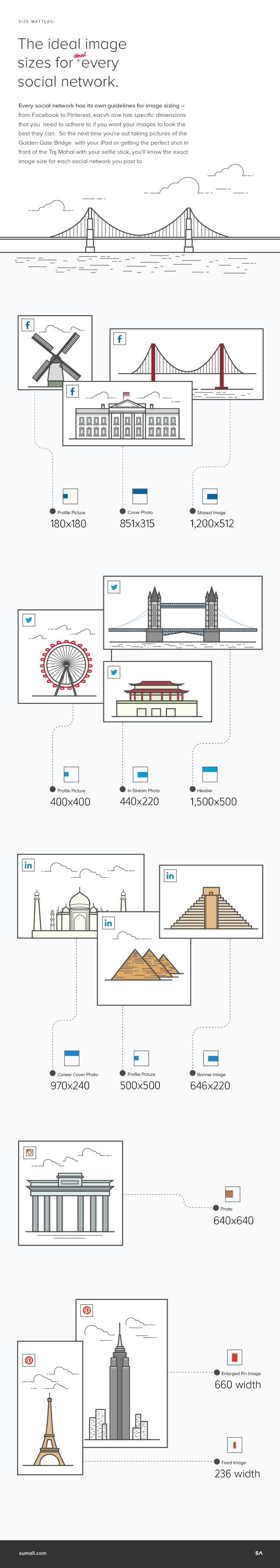 Ideal Image Sizes for Social Networks