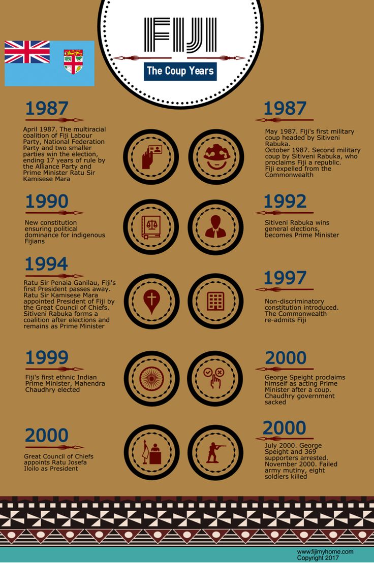 Fiji.  The Coup Years.  A brief history of the coup years in Fiji from 1987 to 2000.  Fiji infographic. Visit our blog:  https://www.fijimyhome.com  Visit our YouTube: https://www.youtube.com/channel/UC-37rjYwFMxpEAxhqs-wFew