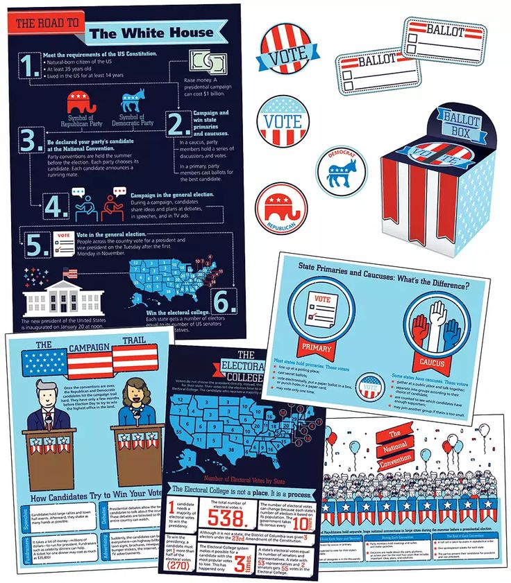 The Road to the White House Bulletin Board Set is a great addition to your classroom and can help ignite conversations about presidential races and the importance of voting.