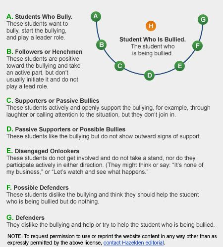 9 best images about Bullying: Parent Night on Pinterest ...