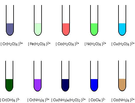 Introduction to Transition Metals - Chemwiki