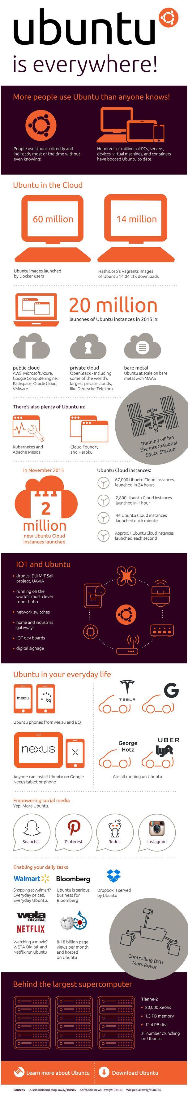 How many people use #Ubuntu? #Infographic