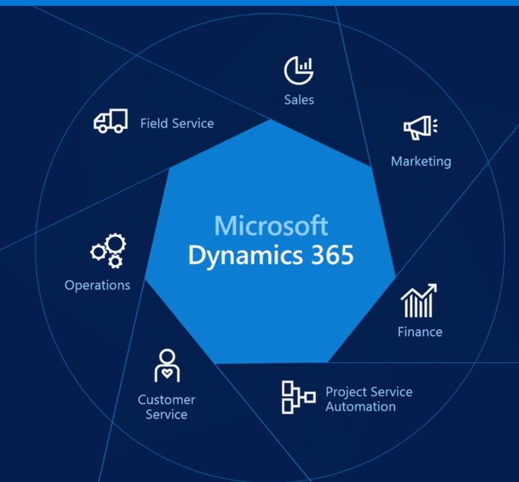 To bolstering the productivity of your business #MicrosoftDynamics365 offers the more advance data export facility that can manage the sale very efficiently.
