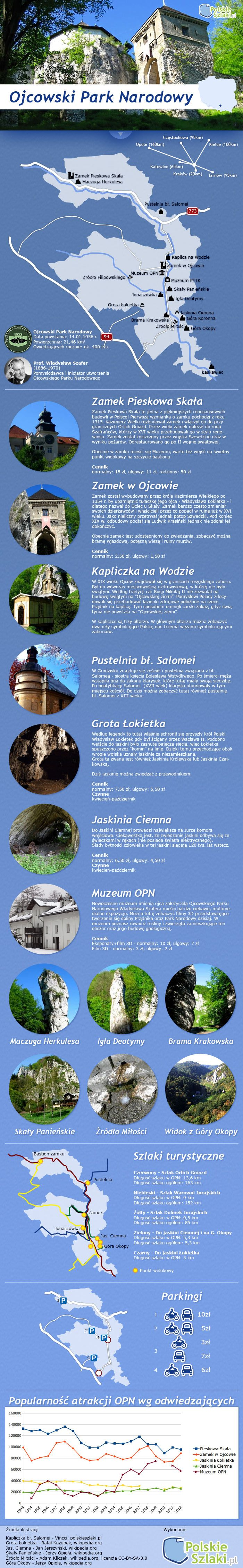 Infografika - Ojcowski Park Narodowy w pigułce, wszystkie informacje turystyczne w jednym miejscu!