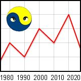 Chinese Astrology Rise and Fall Life Chart