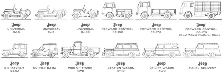 Jeep for 1959-61: Universal, CJ3a, CJ5, CJ6, Dispatcher, and ...