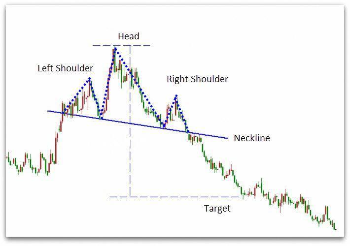 Elliott Wave Theory Wave Theory Technical Analysis Charts