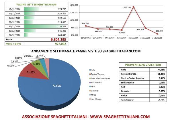 Andamento settimanale pagine viste su spaghettitaliani.com dal giorno 18/12/2016 al giorno 24/12/2016, e RECORD GIORNALIERO con 1.226.2685 pagine viste in 24 ore nel giorno 22/12