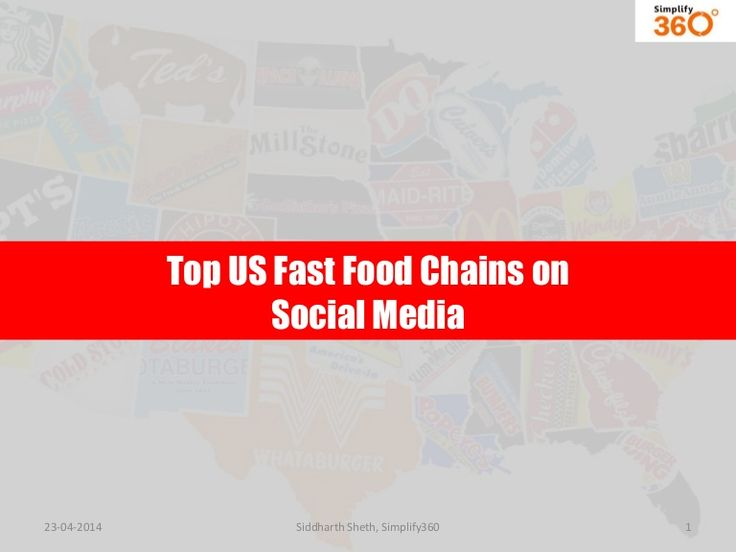 Top Fast Food Chains on Social Media in the United States
