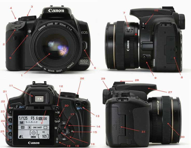 Las partes de una cámara digital réflex
