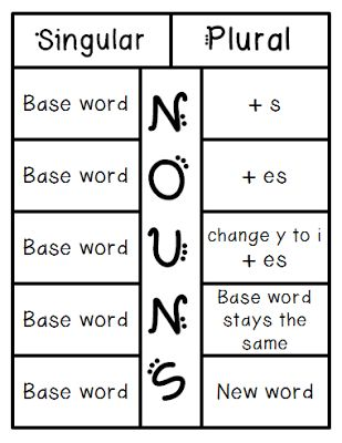I Love 2 Teach: Singular and Plural Nouns Foldable {FREEBIE} - Glue on the back under the words Singular, Plural and Nouns.  Cut flaps for all other words.