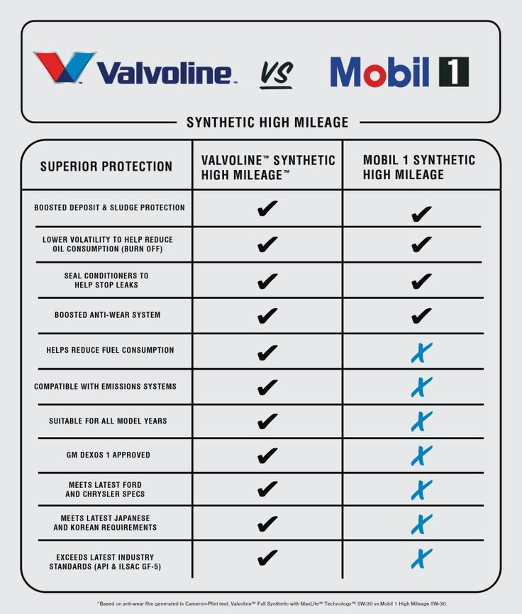 Full Synthetic Oil Change Coupon >> 43 best Motor Oil Wholesale images on Pinterest   Engine, Motor engine and Shell
