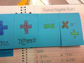 Positive and Negative Integer Rules for Operations: Operation Rules, Schools Math, Posneg Operation, Rules Flippabl, Pos Neg Operation, Schools Ideas, 4Mula Fun, Schools Stuff, Math Ideas