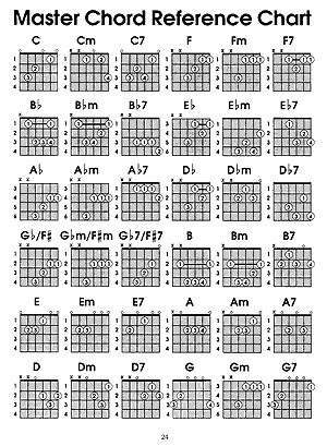 9 Best Guitar Resources And Music Sheets Images On Pinterest Sheet