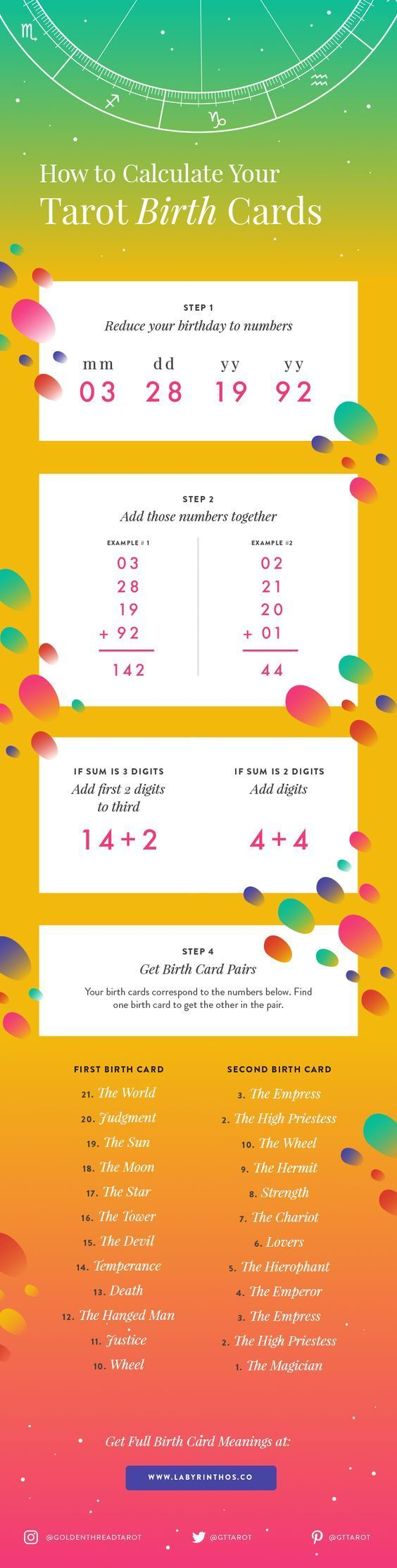 Best 25 birth calculator ideas on pinterest baby birth how to calculate your tarot birth card plus short birth card meanings infographic nvjuhfo Choice Image