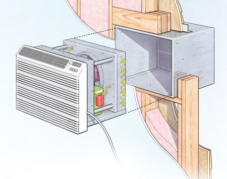 In-wall AC unit stays put all year
