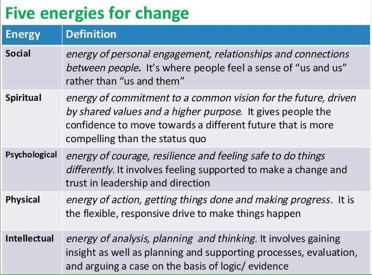 Best Change Management Images On   Change Management