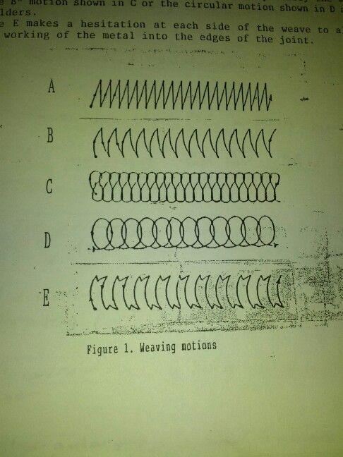 Weaving motions