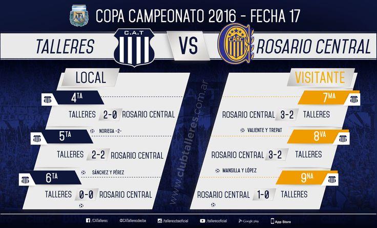 Copa Campeonato: Los resultados de la fecha ante Rosario Central Club Atlético Talleres  Por la fecha 17 de la Copa Campeonato Talleres jugó con Rosario Central un rival de alta exigencia que llegaba en la segunda posición de la tabla general.  La T quedó invicto de local y cayó en los 3 partidos que jugó en Rosario.  Todos los resultados:  via IFTTT