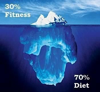 Exercise defines your shape and proper nutrition makes it visible. http://www.fitntrim.biz