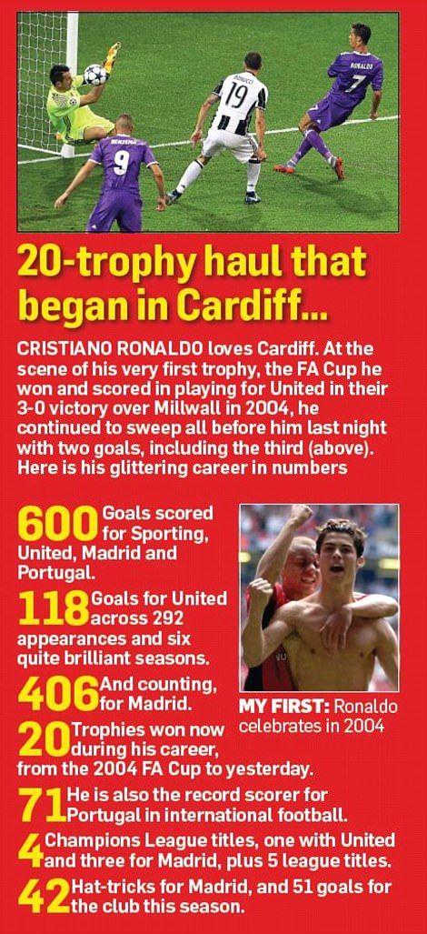 Juventus 1-4 Real Madrid: Ronaldo secures historic La Duodecima