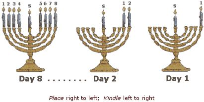 Traditional Hebrew Blessings for your Chanukah Celebration - Hebrew4Christians || PDF file: http://www.hebrew4christians.com/Blessings/Holiday_Blessings/Chanukah_Blessings/chanukah-blessing-summary.pdf